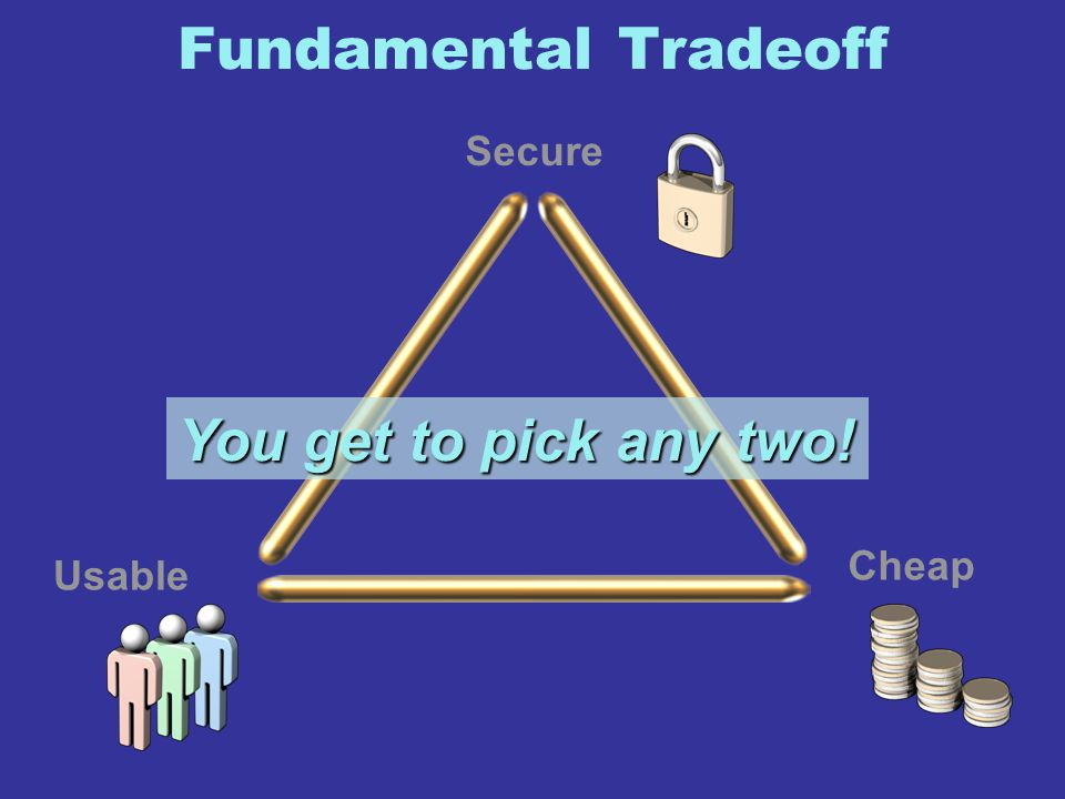 Fundamental Tradeoff Secure Usable Cheap You get to pick any two!