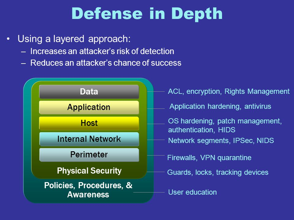 Defense in Depth Using a layered approach: –Increases an attacker's risk of detection –Reduces an attacker's chance of success Policies, Procedures, &