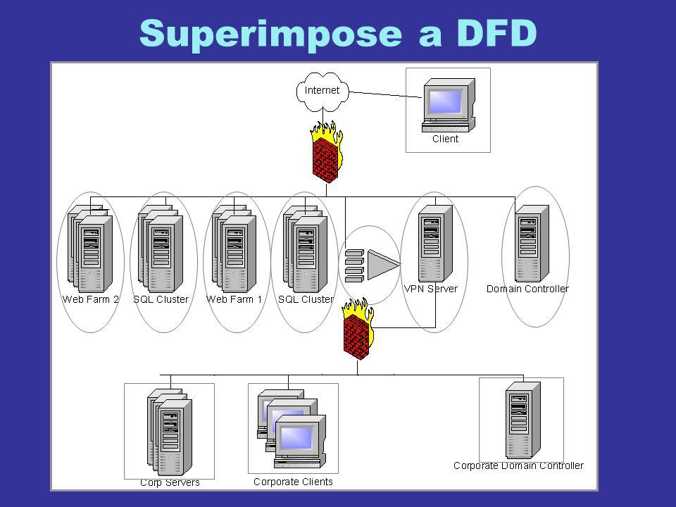 Superimpose a DFD