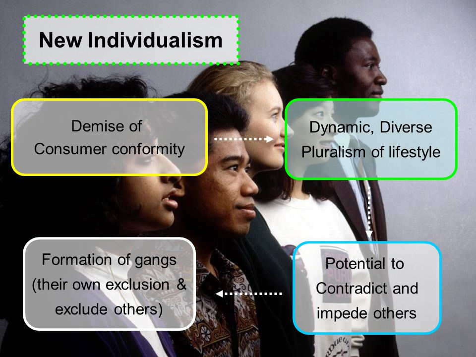 New Individualism Demise of Consumer conformity Dynamic, Diverse Pluralism of lifestyle Potential to Contradict and impede others Formation of gangs (their own exclusion & exclude others)