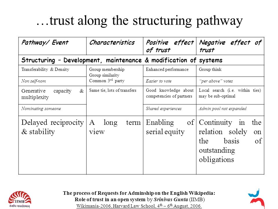 The process of Requests for Adminship on the English Wikipedia: Role of trust in an open system by Srinivas Gunta (IIMB) Wikimania-2006, Harvard Law S