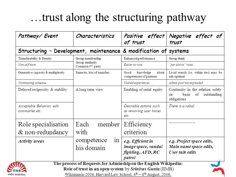 The process of Requests for Adminship on the English Wikipedia: Role of trust in an open system by Srinivas Gunta (IIMB) Wikimania-2006, Harvard Law School, 4 th – 6 th August, 2006.