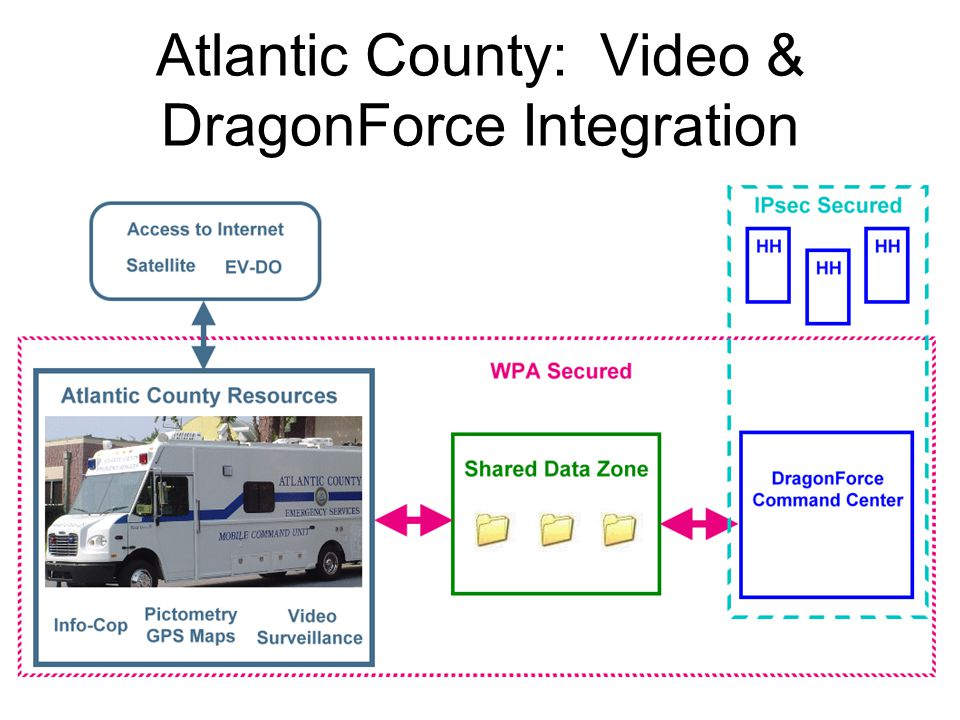 Atlantic County: Video & DragonForce Integration