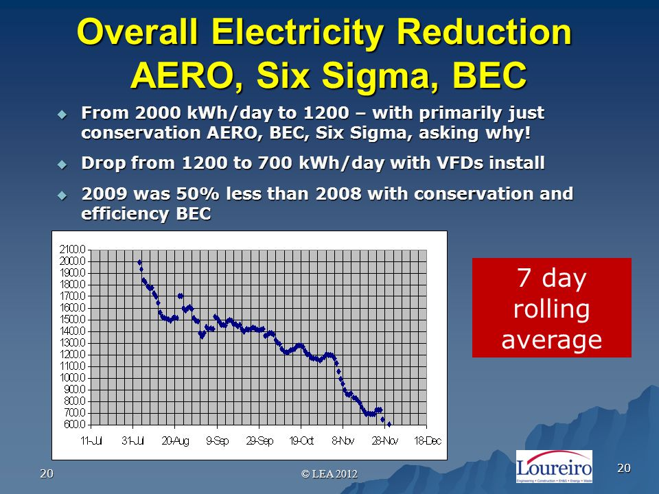 20 Overall Electricity Reduction AERO, Six Sigma, BEC  From 2000 kWh/day to 1200 – with primarily just conservation AERO, BEC, Six Sigma, asking why.