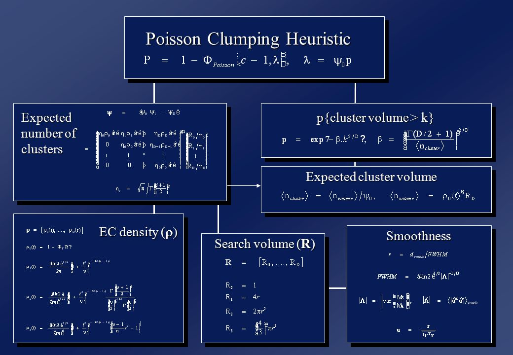 Poisson Clumping Heuristic Expected number of clusters p{cluster volume > k} Expected cluster volume EC density (  Search volume (R) Smoothness