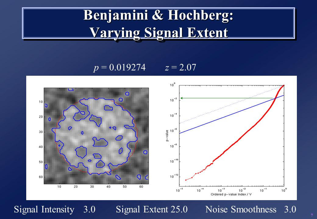 Benjamini & Hochberg: Varying Signal Extent Signal Intensity3.0Signal Extent25.0Noise Smoothness3.0 p = 0.019274z = 2.07 7