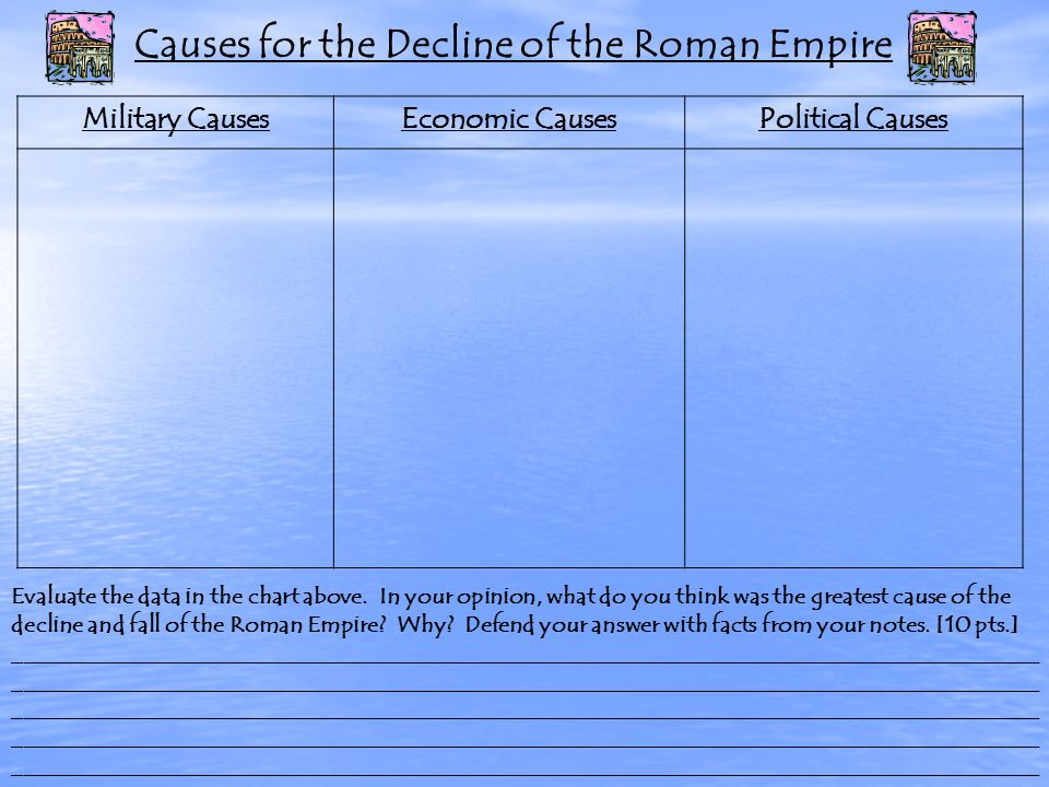 Causes for the Decline of the Roman Empire Military CausesEconomic CausesPolitical Causes Evaluate the data in the chart above.