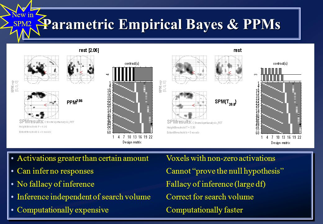 Parametric Empirical Bayes & PPMs New in SPM2 Activations greater than certain amount Voxels with non-zero activations Can infer no responses Cannot prove the null hypothesis No fallacy of inference Fallacy of inference (large df) Inference independent of search volume Correct for search volume Computationally expensive Computationally faster Activations greater than certain amount Voxels with non-zero activations Can infer no responses Cannot prove the null hypothesis No fallacy of inference Fallacy of inference (large df) Inference independent of search volume Correct for search volume Computationally expensive Computationally faster
