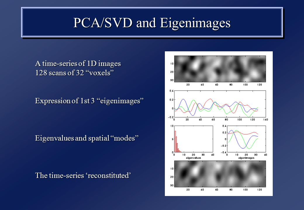PCA/SVD and Eigenimages A time-series of 1D images 128 scans of 32 voxels Expression of 1st 3 eigenimages Eigenvalues and spatial modes The time-series 'reconstituted'