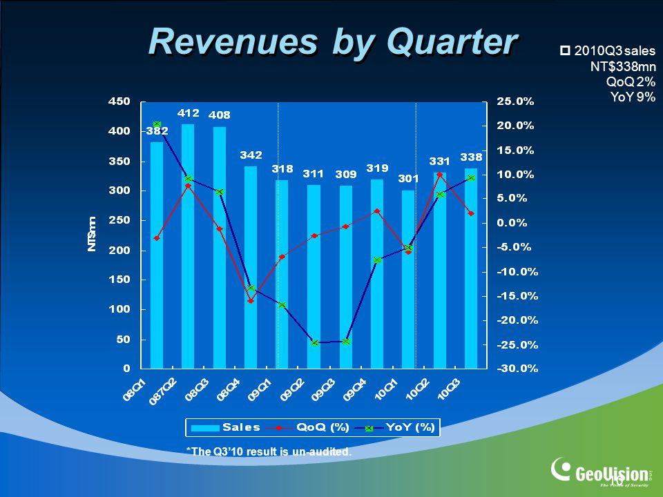 10 Revenues by Quarter  2010Q3 sales NT$338mn QoQ 2% YoY 9% *The Q3'10 result is un-audited.
