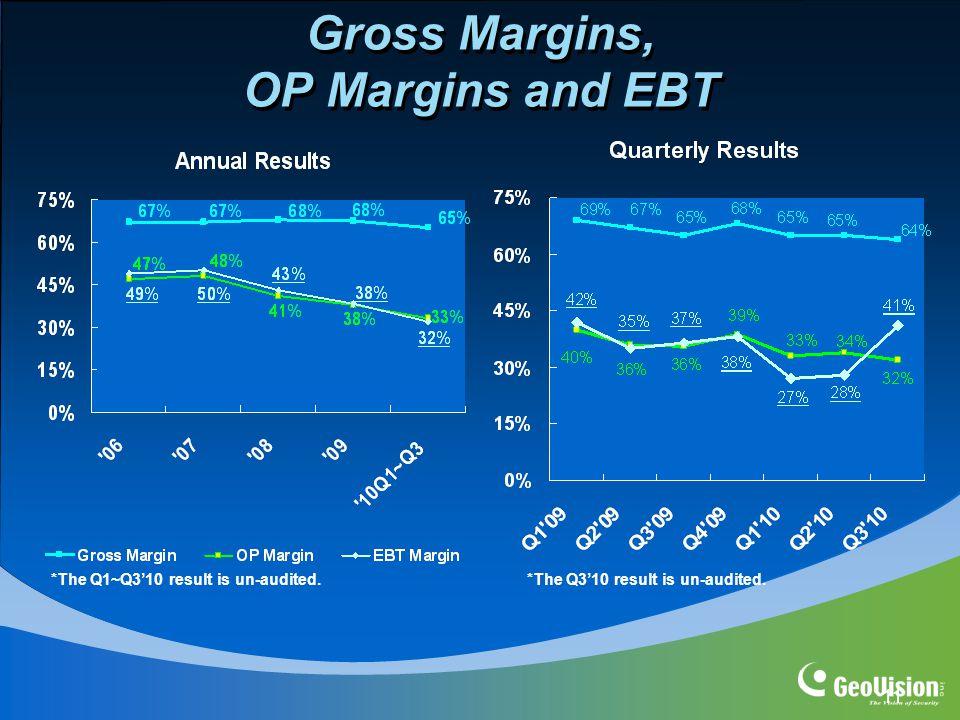 11 Gross Margins, OP Margins and EBT *The Q1~Q3'10 result is un-audited.*The Q3'10 result is un-audited.