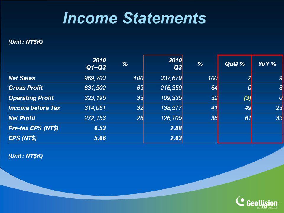 16 2010 Q1~Q3 % 2010 Q3 %QoQ %YoY % Net Sales969,703100337,67910029 Gross Profit631,50265216,3506408 Operating Profit323,19533109,33532(3)0 Income before Tax314,05132138,577414923 Net Profit272,15328126,705386135 Pre-tax EPS (NT$)6.532.88 EPS (NT$)5.662.63 (Unit : NT$K) Income Statements (Unit : NT$K)
