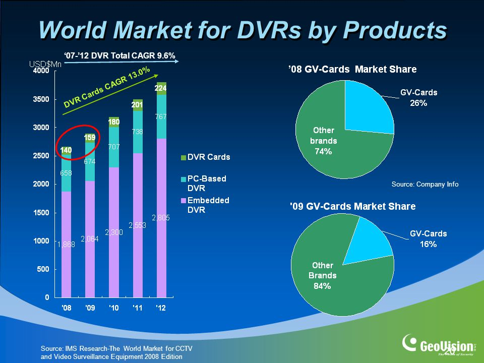 20 World Market for DVRs by Products DVR Cards CAGR 13.0% '07-'12 DVR Total CAGR 9.6% Source: IMS Research-The World Market for CCTV and Video Surveillance Equipment 2008 Edition Source: Company Info