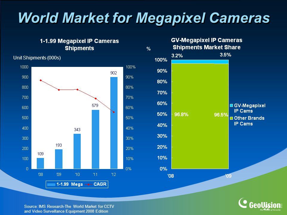 22 World Market for Megapixel Cameras % Unit Shipments (000s) Source: IMS Research-The World Market for CCTV and Video Surveillance Equipment 2008 Edition