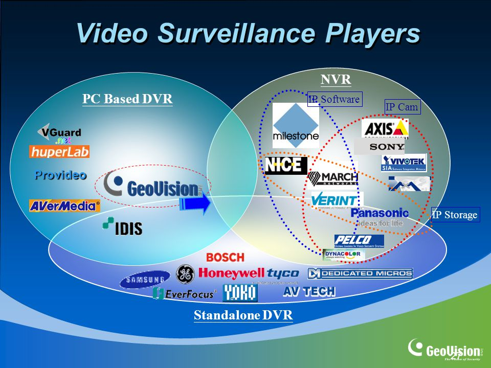 27 Video Surveillance Players PC Based DVR NVR Standalone DVR Provideo IP Cam IP Storage IP Software