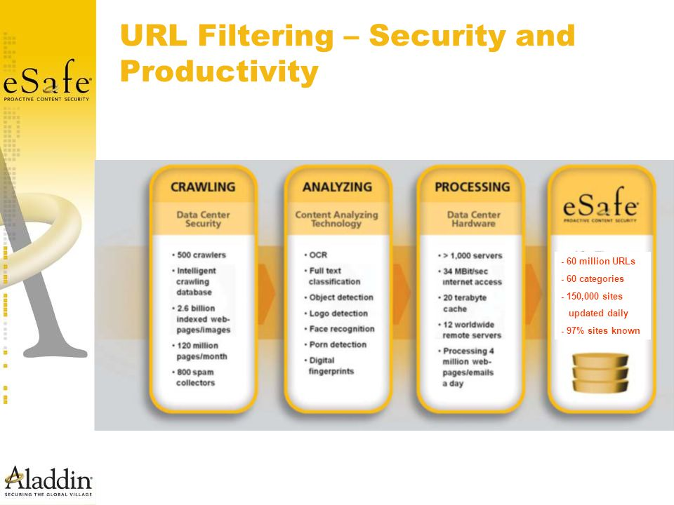URL Filtering – Security and Productivity - 60 million URLs - 60 categories - 150,000 sites updated daily - 97% sites known