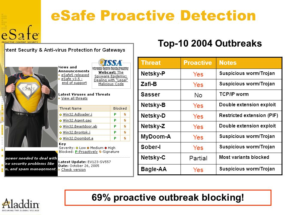 eSafe Proactive Detection ThreatProactiveNotes Netsky-P Yes Suspicious worm/Trojan Zafi-B Yes Suspicious worm/Trojan Sasser No TCP/IP worm Netsky-B Yes Double extension exploit Netsky-D Yes Restricted extension (PIF) Netsky-Z Yes Double extension exploit MyDoom-A Yes Suspicious worm/Trojan Sober-I Yes Suspicious worm/Trojan Netsky-C Partial Most variants blocked Bagle-AA Yes Suspicious worm/Trojan Top-10 2004 Outbreaks 69% proactive outbreak blocking!