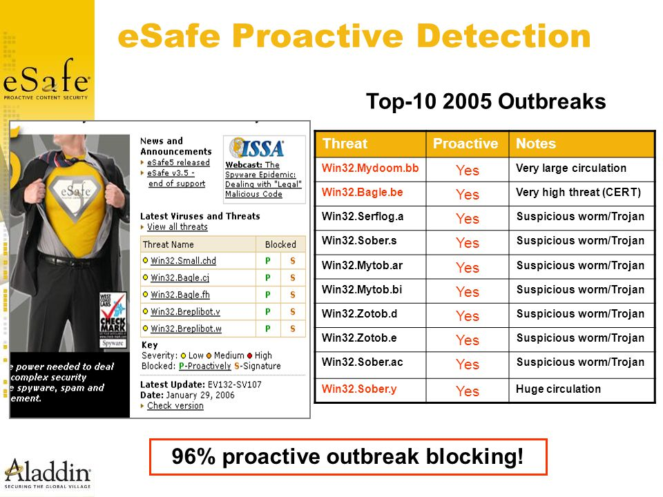 eSafe Proactive Detection ThreatProactiveNotes Win32.Mydoom.bb Yes Very large circulation Win32.Bagle.be Yes Very high threat (CERT) Win32.Serflog.a Y