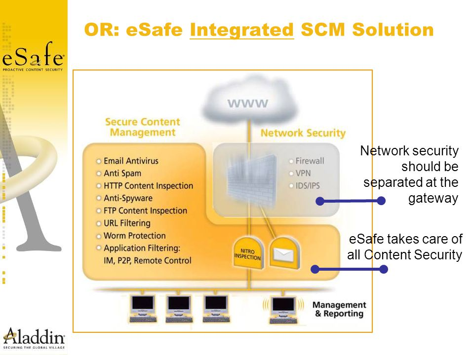 OR: eSafe Integrated SCM Solution Network security should be separated at the gateway eSafe takes care of all Content Security