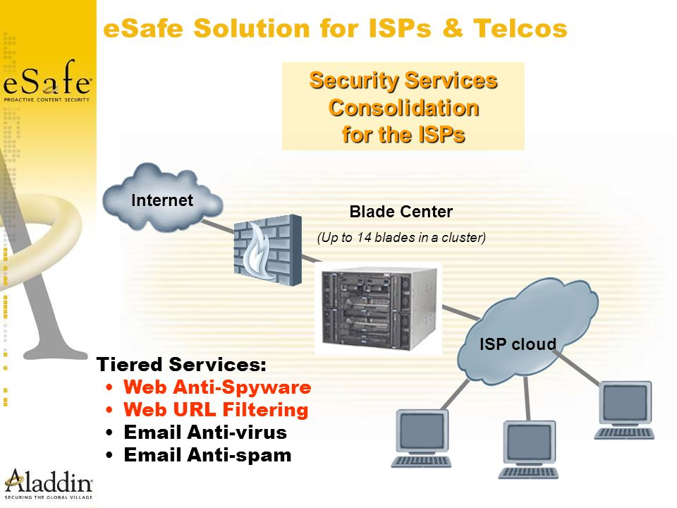Blade Center (Up to 14 blades in a cluster) ISP cloud Internet eSafe Solution for ISPs & Telcos Security Services Consolidation for the ISPs Tiered Services: Web Anti-Spyware Web URL Filtering Email Anti-virus Email Anti-spam