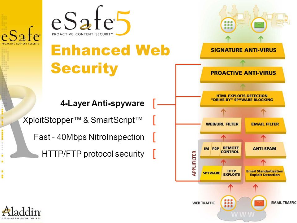 Enhanced Web Security [ 4-Layer Anti-spyware [ XploitStopper™ & SmartScript™ [ Fast - 40Mbps NitroInspection [ HTTP/FTP protocol security