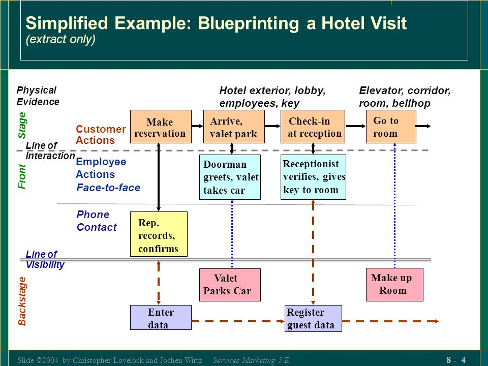 Slide ©2004 by Christopher Lovelock and Jochen Wirtz Services Marketing 5/E 8 - 4 Simplified Example: Blueprinting a Hotel Visit (extract only) Physical Evidence Customer Actions Employee Actions Face-to-face Front Stage Phone Contact Backstage Make reservation Rep.