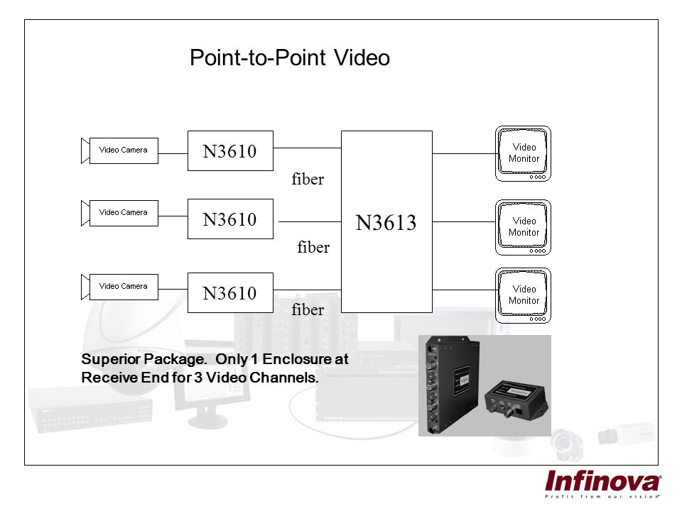 Point-to-Point Video N3610 N3613 fiber Superior Package. Only 1 Enclosure at Receive End for 3 Video Channels.