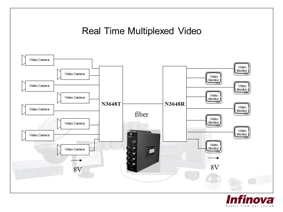 Real Time Multiplexed Video N3648TN3648R fiber 8V