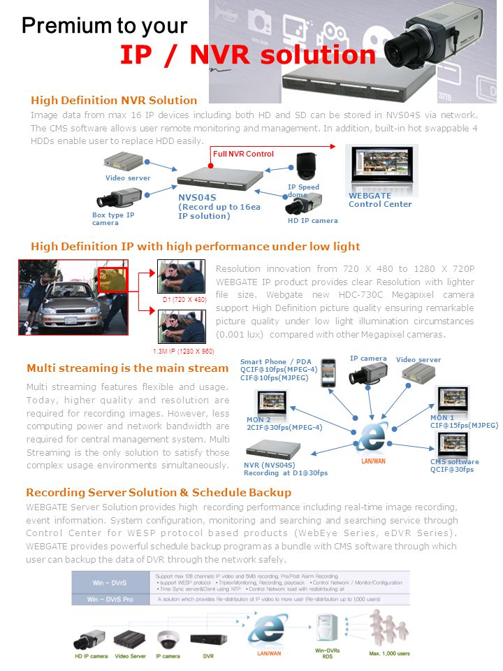 MAX 3,000 channel video, 1,000 units (DVR or IP devices), And 50 monitors Each window(Video, event, view, map, etc) can be arranged and configured in max 6 monitors via layout manager.