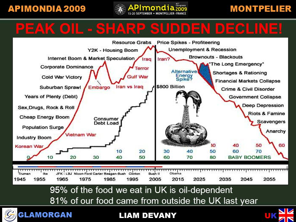 GLAMORGAN UKUK APIMONDIA 2009MONTPELIER LIAM DEVANY PEAK OIL EFFECTS PEAK OIL - SHARP SUDDEN DECLINE.