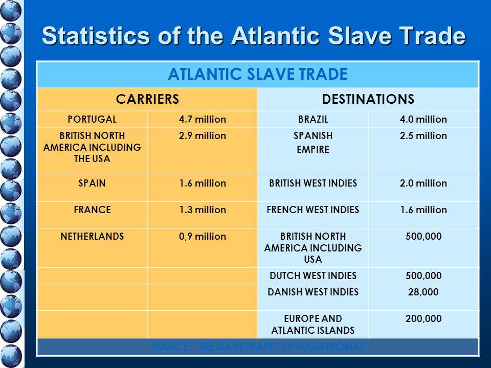 Statistics of the Atlantic Slave Trade ATLANTIC SLAVE TRADE CARRIERSDESTINATIONS PORTUGAL4.7 millionBRAZIL4.0 million BRITISH NORTH AMERICA INCLUDING
