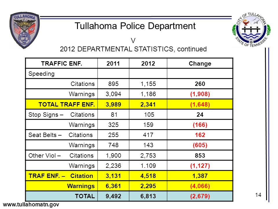 14 Tullahoma Police Department www.tullahomatn.gov V 2012 DEPARTMENTAL STATISTICS, continued TRAFFIC ENF.20112012Change Speeding Citations8951,155260 Warnings3,0941,186(1,908) TOTAL TRAFF ENF.3,9892,341(1,648) Stop Signs – Citations 81 10524 Warnings325159(166) Seat Belts – Citations255417162 Warnings748143(605) Other Viol – Citations1,9002,753853 Warnings2,2361.109(1,127) TRAF ENF.