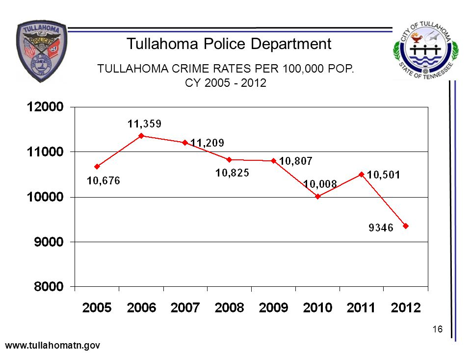 16 Tullahoma Police Department www.tullahomatn.gov TULLAHOMA CRIME RATES PER 100,000 POP.