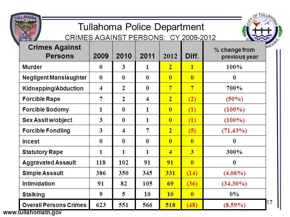 17 Tullahoma Police Department www.tullahomatn.gov CRIMES AGAINST PERSONS: CY 2009-2012 Crimes Against Persons200920102011 2012 Diff.