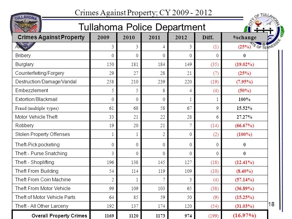 18 Tullahoma Police Department Crimes Against Property; CY 2009 - 2012 Crimes Against Property 2009201020112012Diff.%change Arson 3343(1)(25%) Bribery 000000 Burglary 150181184149(35)(19.02%) Counterfeiting/Forgery 29272821(7)(25%) Destruction/Damage/Vandal 258210239220(19)(7.95%) Embezzlement 5584(4)(50%) Extortion/Blackmail 00011100% Fraud (multiple types)61685867915.52% Motor Vehicle Theft 33212228627.27% Robbery 1920217(14)(66.67%) Stolen Property Offenses 1120(2)(100%) Theft-Pick pocketing 000000 Theft - Purse Snatching 300000 Theft - Shoplifting 196138145127(18)(12.41%) Theft From Building 54114119109(10)(8.40%) Theft From Coin Machine 2173(4)(57.14%) Theft From Motor Vehicle 9910910365(38)(36.89%) Theft of Motor Vehicle Parts 64855950(9)(15.25%) Theft - All Other Larceny 192137174120(54)(31.03%) Overall Property Crimes 116911201173974(199) (16.97%)