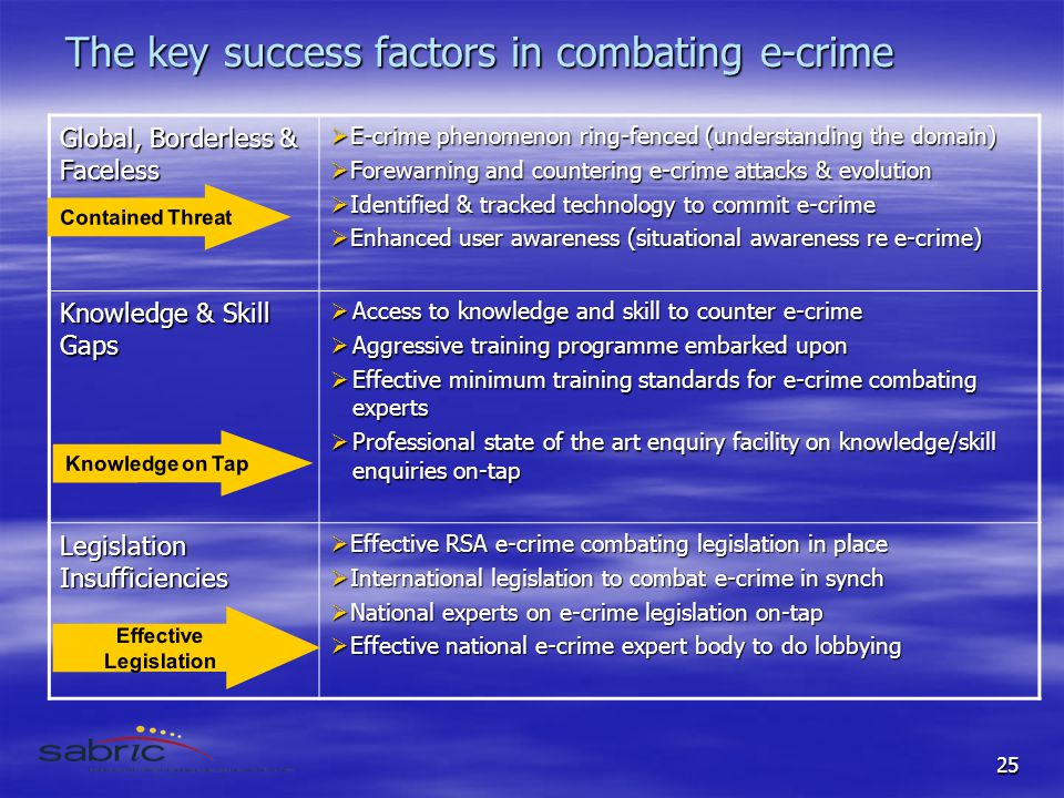 25 The key success factors in combating e-crime Global, Borderless & Faceless  E-crime phenomenon ring-fenced (understanding the domain)  Forewarning and countering e-crime attacks & evolution  Identified & tracked technology to commit e-crime  Enhanced user awareness (situational awareness re e-crime) Knowledge & Skill Gaps  Access to knowledge and skill to counter e-crime  Aggressive training programme embarked upon  Effective minimum training standards for e-crime combating experts  Professional state of the art enquiry facility on knowledge/skill enquiries on-tap Legislation Insufficiencies  Effective RSA e-crime combating legislation in place  International legislation to combat e-crime in synch  National experts on e-crime legislation on-tap  Effective national e-crime expert body to do lobbying Effective Legislation Knowledge on Tap Contained Threat