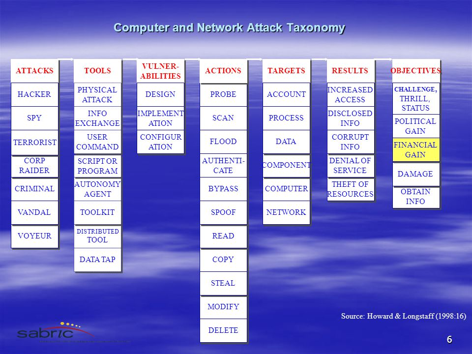 6 Computer and Network Attack Taxonomy ATTACKS HACKER CRIMINAL CORP RAIDER CORP RAIDER SPY TERRORIST VOYEUR VANDAL TOOLS PHYSICAL ATTACK PHYSICAL ATTACK AUTONOMY AGENT AUTONOMY AGENT SCRIPT OR PROGRAM SCRIPT OR PROGRAM INFO EXCHANGE INFO EXCHANGE USER COMMAND USER COMMAND DISTRIBUTED TOOL DISTRIBUTED TOOL TOOLKIT VULNER- ABILITIES VULNER- ABILITIES DESIGN PROBE ACTIONS IMPLEMENT ATION IMPLEMENT ATION CONFIGUR ATION CONFIGUR ATION DATA TAP SCAN FLOOD AUTHENTI- CATE AUTHENTI- CATE COPY READ BYPASS SPOOF MODIFY STEAL DELETE TARGETS ACCOUNT COMPUTER COMPONENT PROCESS DATA INTERNET NETWORK RESULTS INCREASED ACCESS INCREASED ACCESS THEFT OF RESOURCES THEFT OF RESOURCES DENIAL OF SERVICE DENIAL OF SERVICE DISCLOSED INFO DISCLOSED INFO CORRUPT INFO CORRUPT INFO OBJECTIVES CHALLENGE, THRILL, STATUS CHALLENGE, THRILL, STATUS OBTAIN INFO OBTAIN INFO DAMAGE POLITICAL GAIN POLITICAL GAIN FINANCIAL GAIN FINANCIAL GAIN Source: Howard & Longstaff (1998:16)