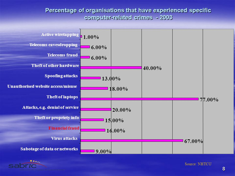 8 Percentage of organisations that have experienced specific computer-related crimes - 2003 9.00% 67.00% 16.00% 15.00% 20.00% 77.00% 18.00% 13.00% 40.00% 6.00% 1.00% Sabotage of data or networks Virus attacks Financial fraud Theft or propriety info Attacks, e.g.