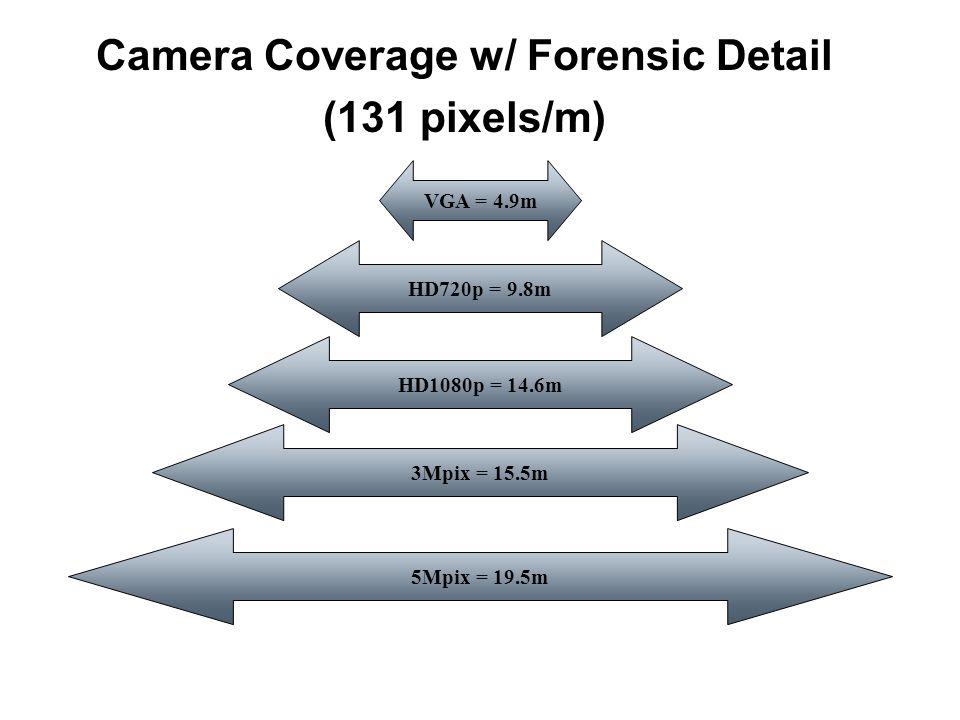 Camera Coverage w/ Forensic Detail (131 pixels/m) VGA = 4.9m HD720p = 9.8m HD1080p = 14.6m 3Mpix = 15.5m 5Mpix = 19.5m