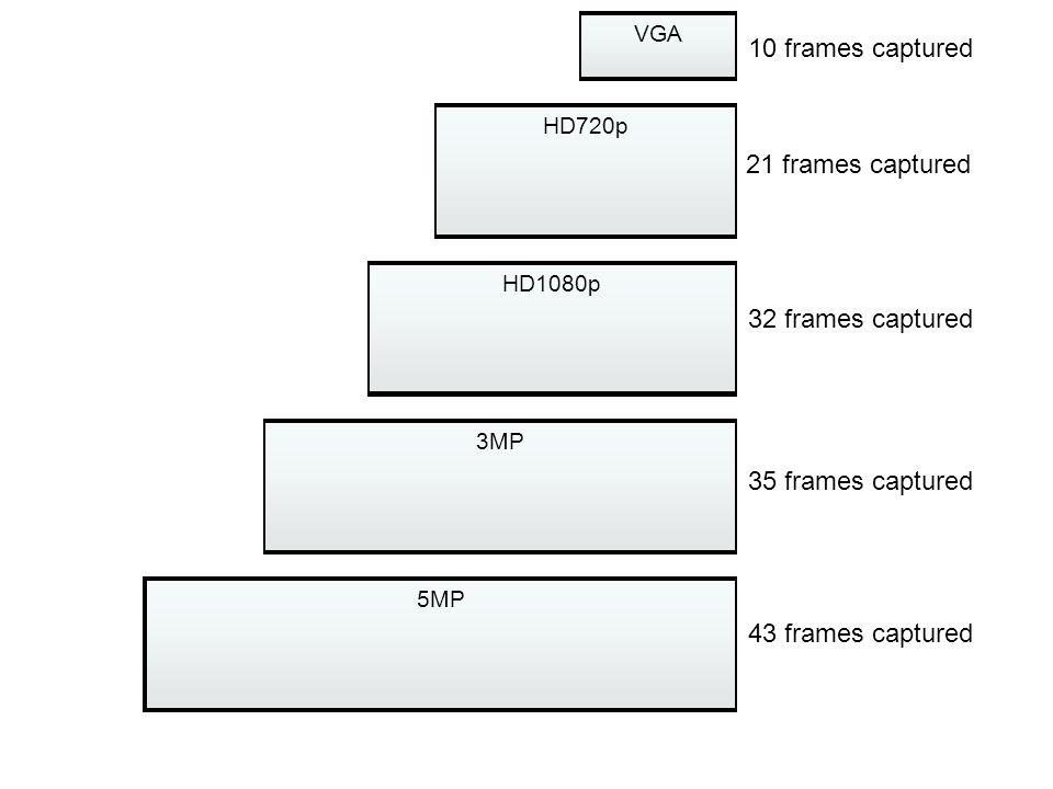 VGA HD720p HD1080p 3MP 5MP 21 frames captured 32 frames captured 35 frames captured 43 frames captured 10 frames captured