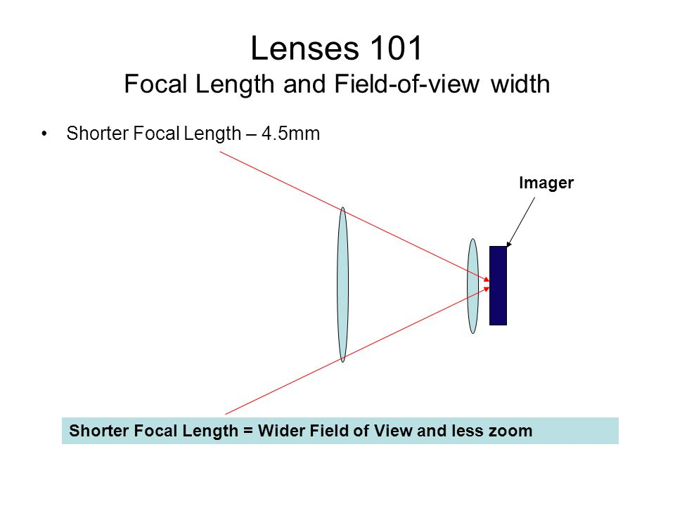 Lenses 101 Focal Length and Field-of-view width Shorter Focal Length – 4.5mm Shorter Focal Length = Wider Field of View and less zoom Imager
