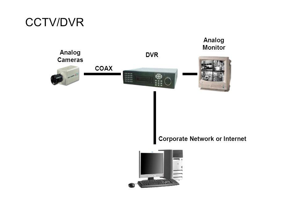Analog Cameras DVR Analog Monitor COAX Corporate Network or Internet CCTV/DVR