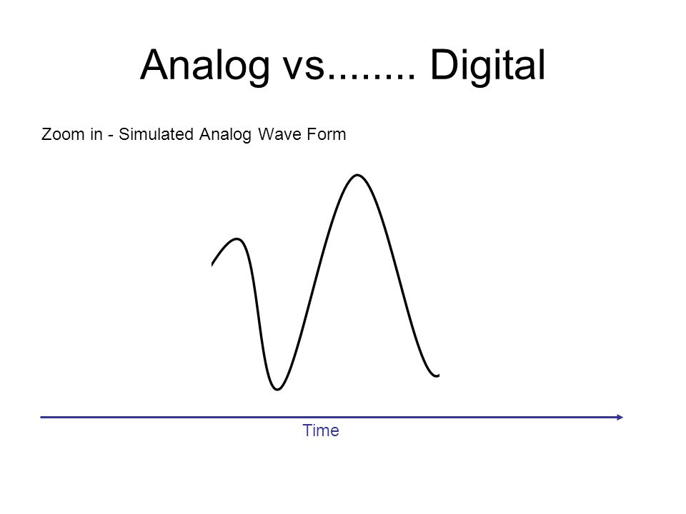 Analog vs........ Digital Zoom in - Simulated Analog Wave Form Time