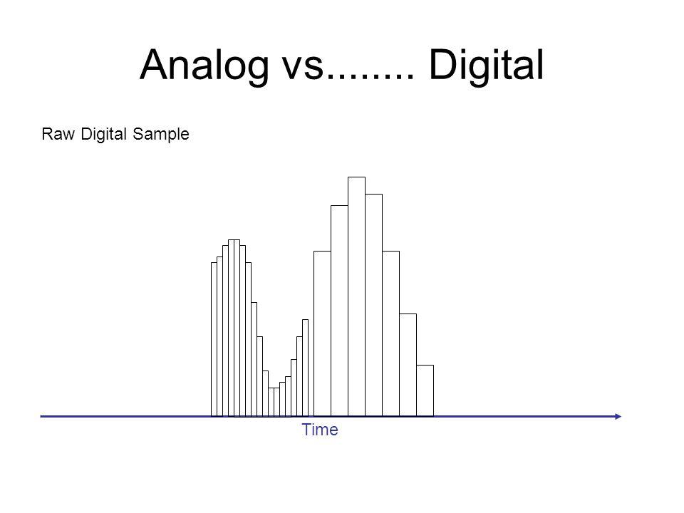 Analog vs........ Digital Raw Digital Sample Time