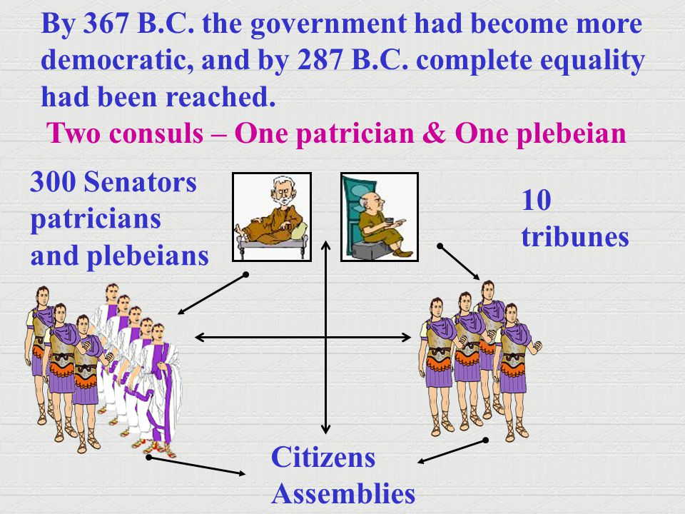 By 367 B.C. the government had become more democratic, and by 287 B.C. complete equality had been reached. Two consuls – One patrician & One plebeian