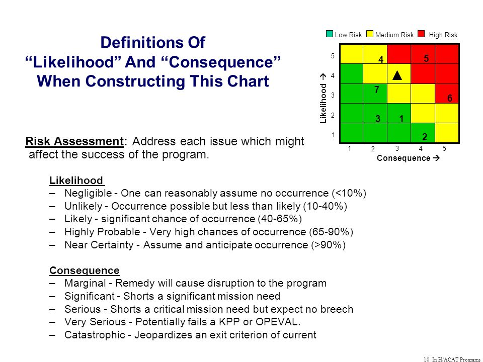 10 In H/ACAT Programs Risk Assessment: Address each issue which might affect the success of the program.