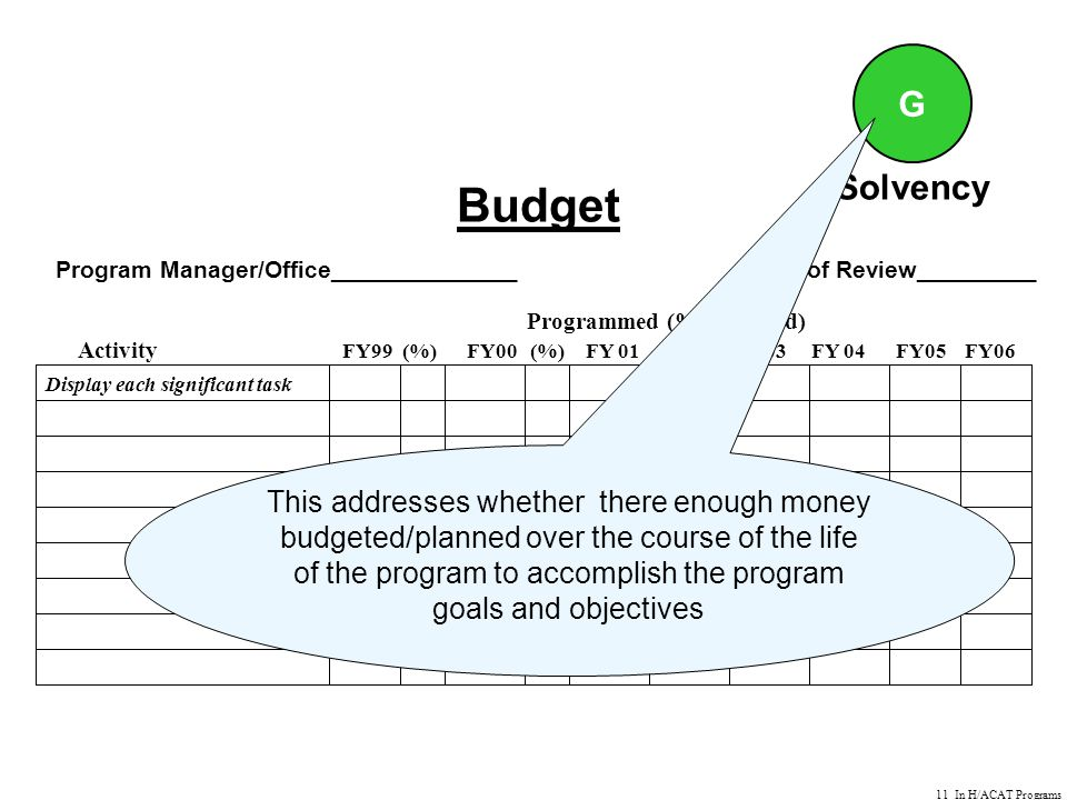 11 In H/ACAT Programs Budget Program Manager/Office______________ Date of Review_________ Programmed (%Obligated) Activity FY99 (%) FY00 (%) FY 01 FY 02 FY 03 FY 04 FY05 FY06 Display each significant task G Solvency This addresses whether there enough money budgeted/planned over the course of the life of the program to accomplish the program goals and objectives