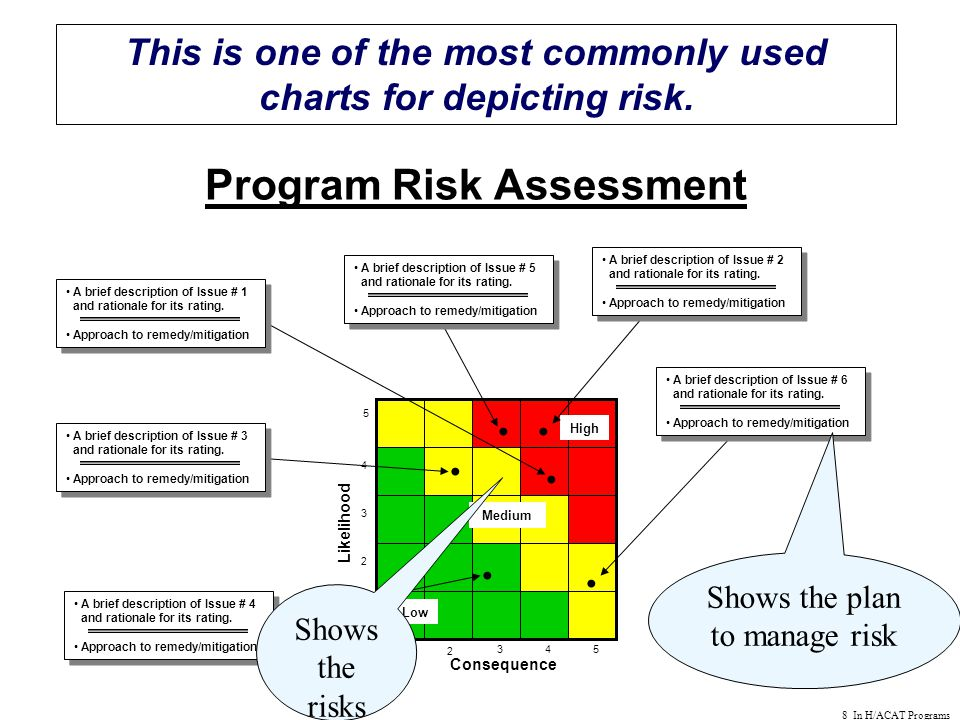 8 In H/ACAT Programs Program Risk Assessment This is one of the most commonly used charts for depicting risk.