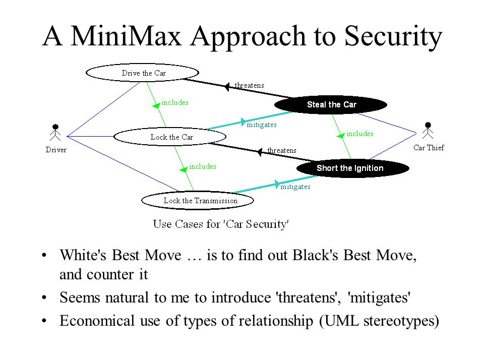 A MiniMax Approach to Security White s Best Move … is to find out Black s Best Move, and counter it Seems natural to me to introduce threatens , mitigates Economical use of types of relationship (UML stereotypes)