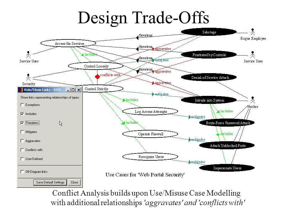 Design Trade-Offs Conflict Analysis builds upon Use/Misuse Case Modelling with additional relationships aggravates and conflicts with